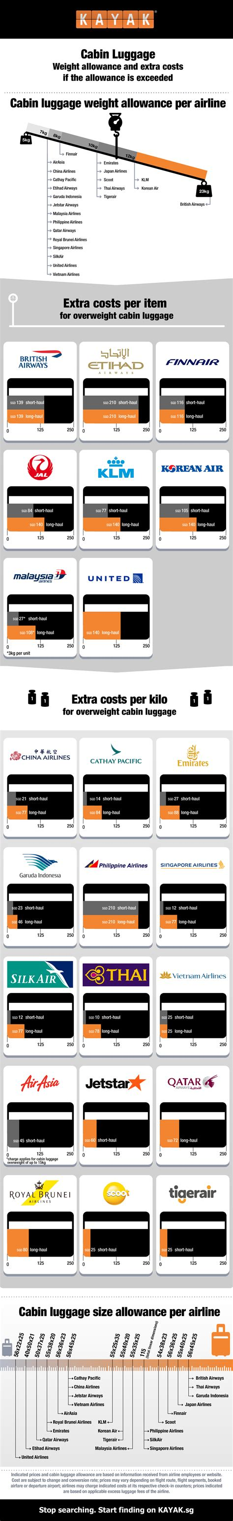 Travel Hack: Cost of excess cabin baggages revealed for 23