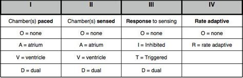 Modes of cardiac pacing: Nomenclature, Selection and