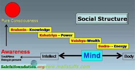 Varna System-Caste System is the need of society