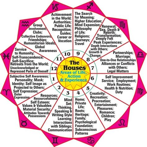 win the lottery   Astrology for the soul