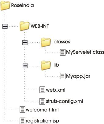 Web Application Directory Structure: