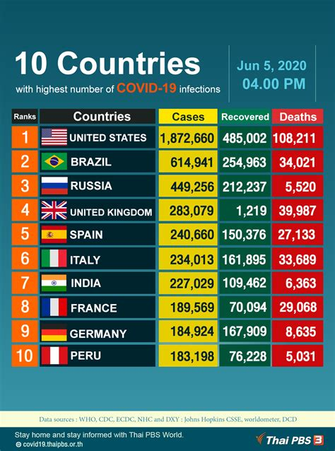 10 Countries with highest number of COVID-19 infections