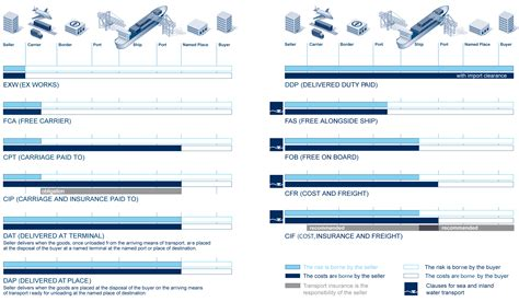 INCOTERMS 2010: ICC OFFICIAL RULES FOR THE INTERPRETATION