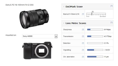 Sony E PZ 18-105mm f/4 G OSS Lens Test Results - Daily